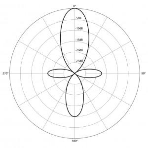 Lobar Pattern